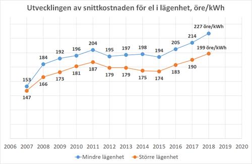 Snittkostnaden för elförbrukning i lägenhet med utveckling över åren.